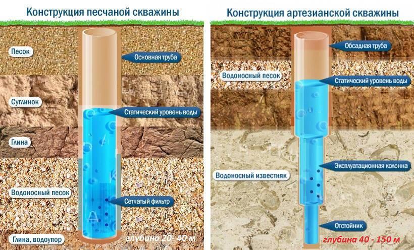 Нефтяная скважина, виды, устройство, строительство и этапы разработки