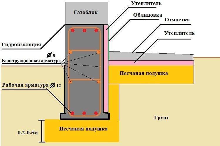 Рекомендации по возведению ленточного фундамента под кирпичный дом