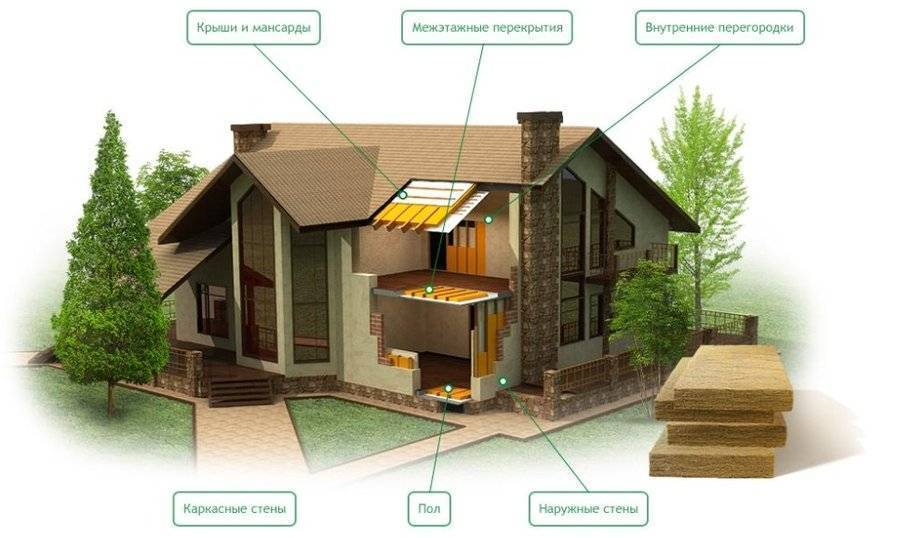 Экологическая характеристика и оценка современных строительных материалов: экологически чистые (безопасные) и вредные - виды, описание