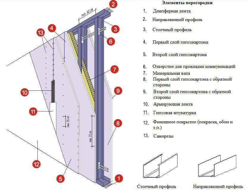 Стены из гипсокартона своими руками: обшивка, строительство перегородки пошагово, фото, видео