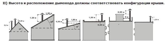 Высота дымохода: технологический регламент