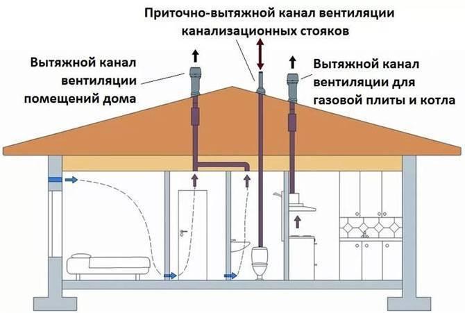 Устройство вентиляционной шахты, конструкция воздухозаборной системы