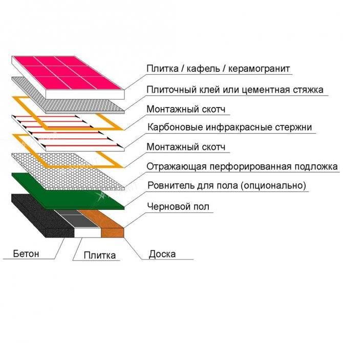 Керамогранитная плитка, технические свойства, плюсы и минусы, состав, производство
