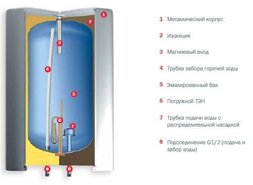 Для чего нужен магниевый анод в водонагревателе?