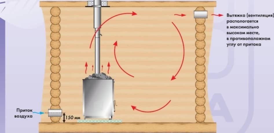 Монтаж вентиляции в сауне своими руками— нормы, устройство, схемы и видео