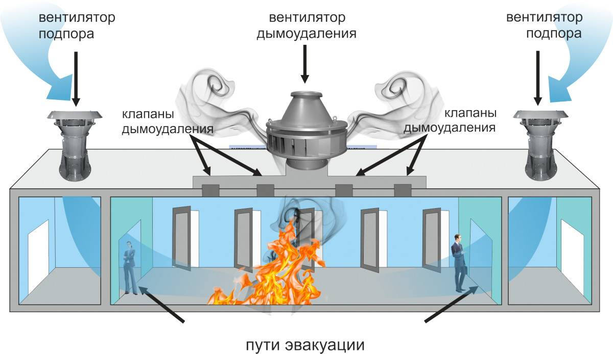 Все об установке противопожарных клапанов в системе вентиляции. особенности монтажа