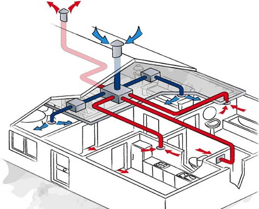 Принудительная вентиляция в квартире: виды и особенности, инструкция по монтажу, установки
