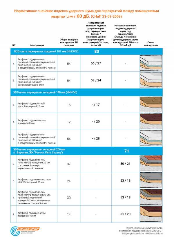 Как эффективно изолироваться от шума в квартире: ТОП-12 лучших шумоизоляционных материалов