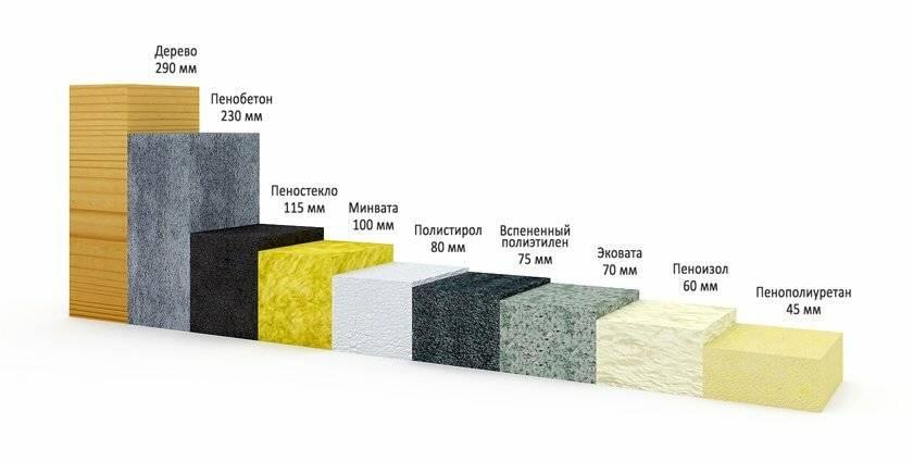 Формула расчета толщины утеплителя для стен