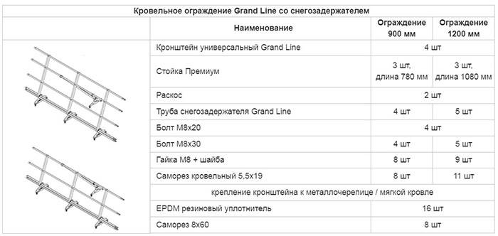 Высота ограждения кровли – нормативные требования, правила приемки — favorit-tk.ru