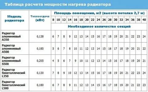 Расчет радиаторов отопления по площади калькулятор и формулы