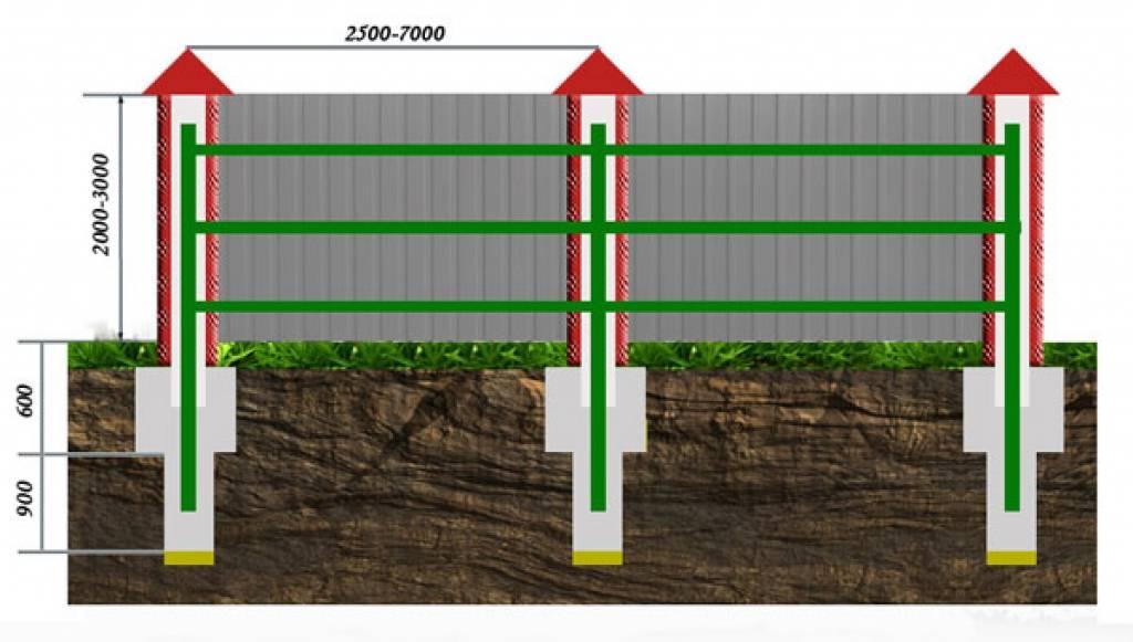 Расстояние между столбами забора из профнастила и сетки рабицы, профлиста и кирпича