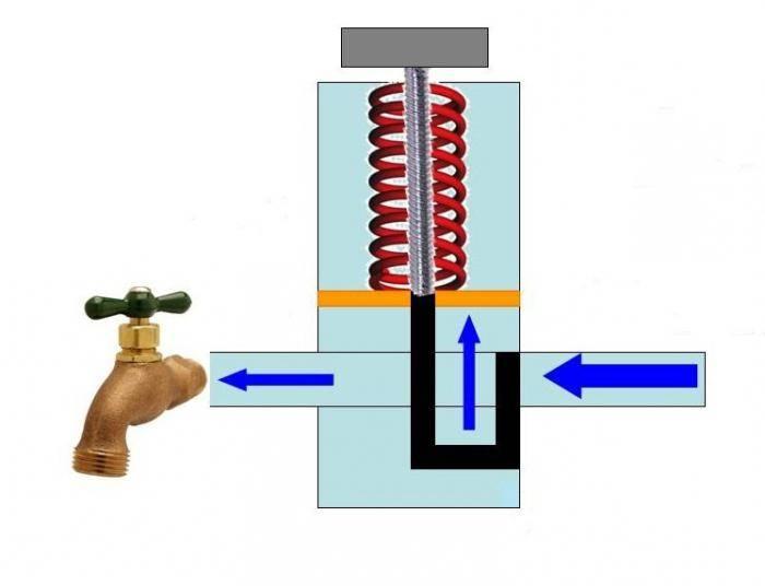 Реле давления воды для насоса: виды, принцип работы, какое лучше выбрать для системы водоснабжения в квартире или частном доме