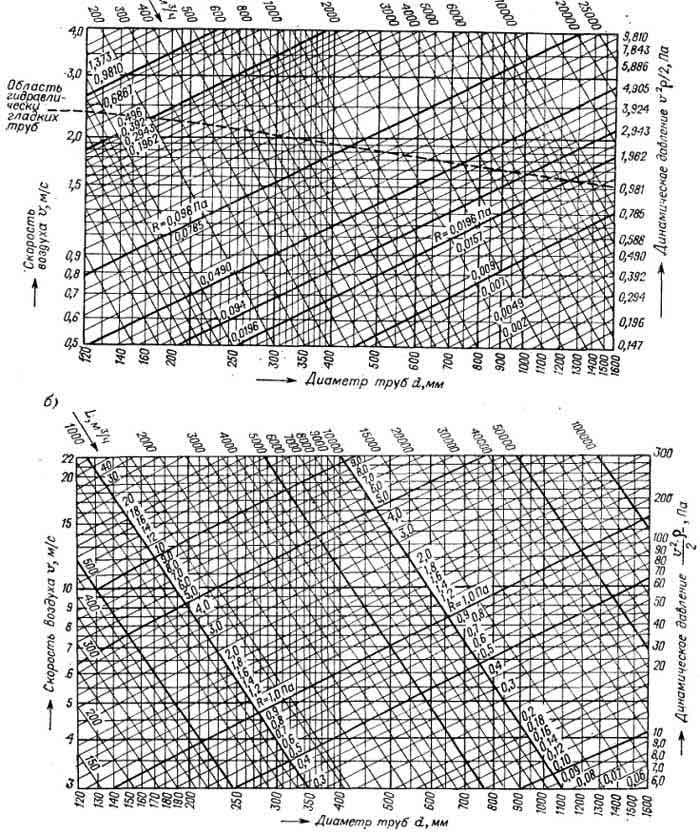 Формулы расчета скорости воздуха в воздуховоде