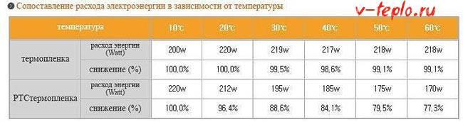 Теплые полы электрические потребление электроэнергии - лучшее отопление