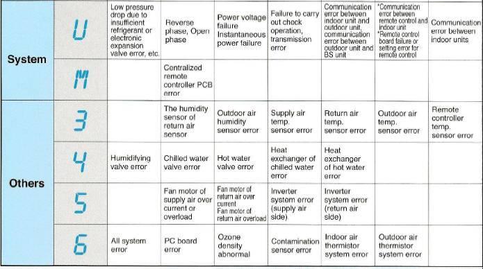 Коды ошибок кондиционеров daikin - кондиционеры в москве. daikin (дайкин), mitsubishi electric (мицубиси) в москве