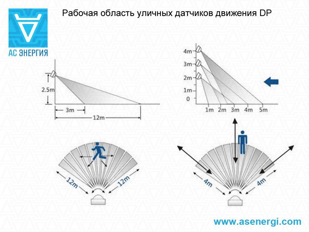 Датчики движения для охраны помещения: уличные модели для охраны периметра, характеристики объемного охранного датчика, особенности установки сигнализации