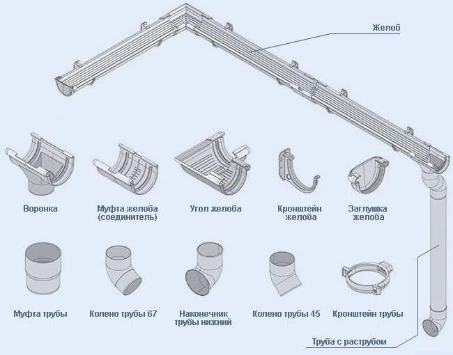 Водосточная система металл профиль: технические характеристики, монтаж