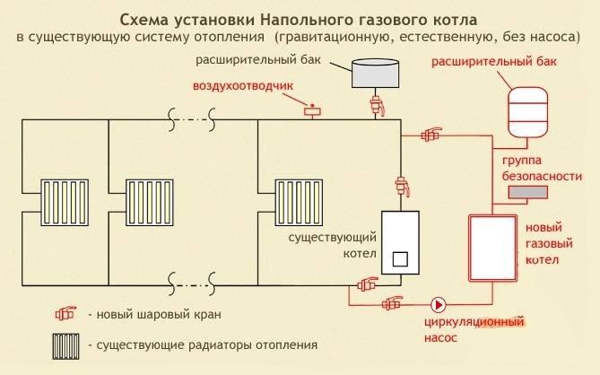 Одноконутрное отопление частного дома. как сделать своими руками