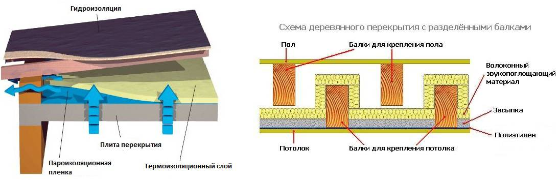 Гидроизоляция пола - материалы и методы монтажа