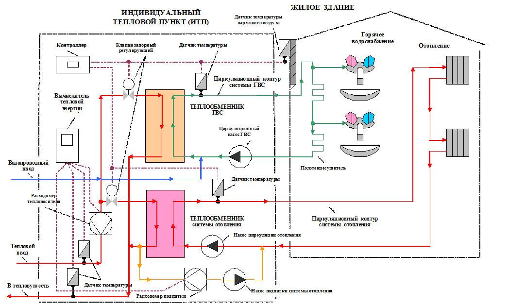 Системы отопления и горячего водоснабжения: виды, элементы | гидро гуру