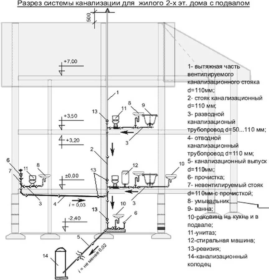 Организация вентиляции канализации в частном доме