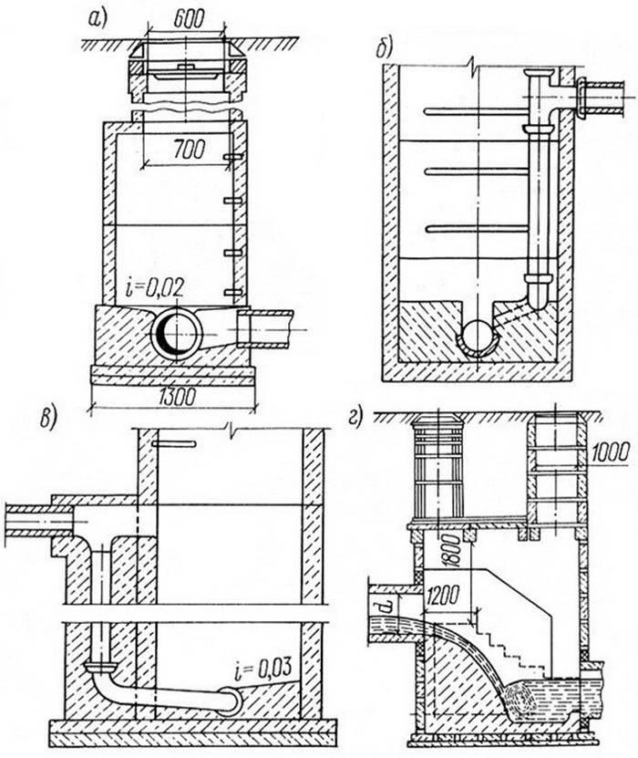Устройство канализационных колодцев: схема обустройства лотков в канализационных колодцах, как устроен колодец