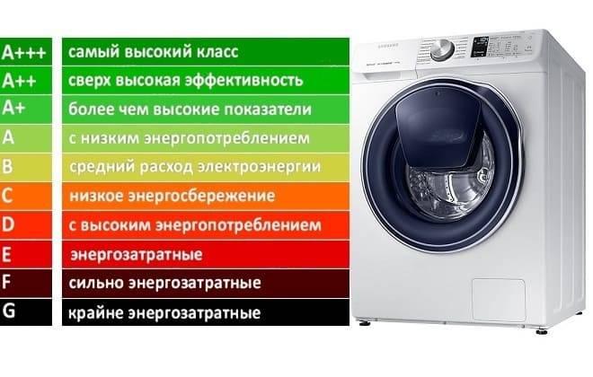Какой класс стирки в стиральной машинке выбрать