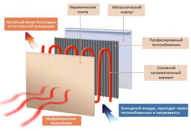 Настенный электрический обогреватель для дачи: виды, как выбрать и установить