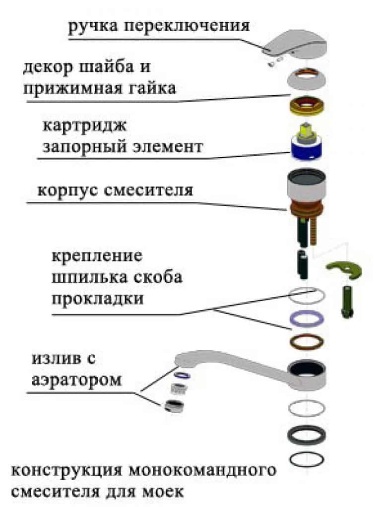 Ремонт смесителя для кухни однорычажного: пошаговая инструкция