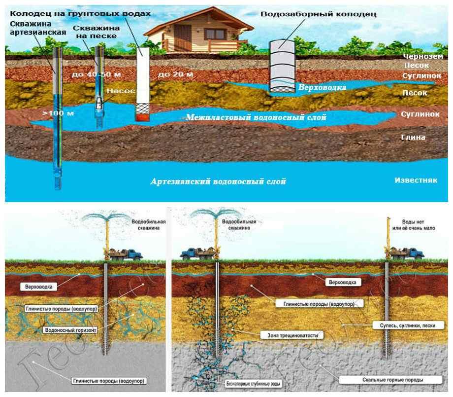 Как найти воду для скважины на участке: методы обнаружения грунтовых вод, разведочное бурение своими руками