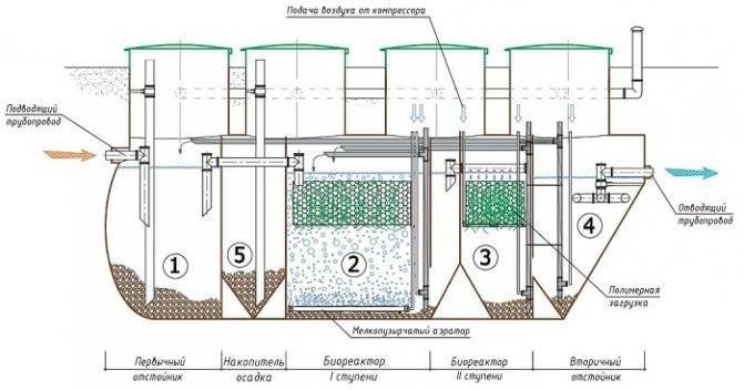 Что такое очистные сооружения, принцип работы | roseco