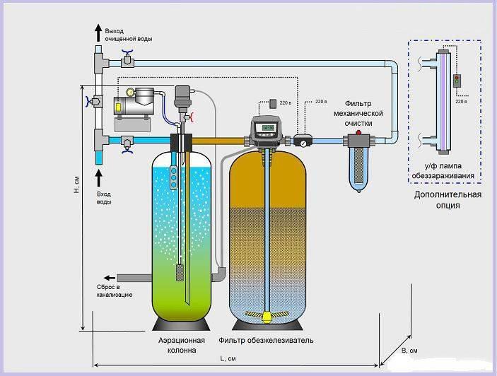 Способы очистки воды из скважины от извести в домашних условиях