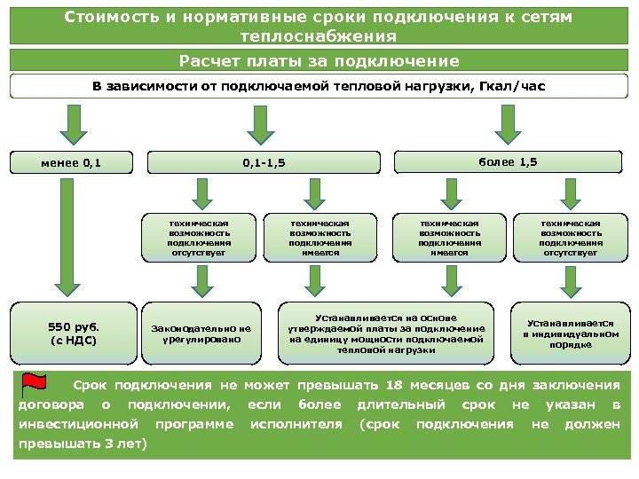 Технические условия на подключение к сетям газоснабжения