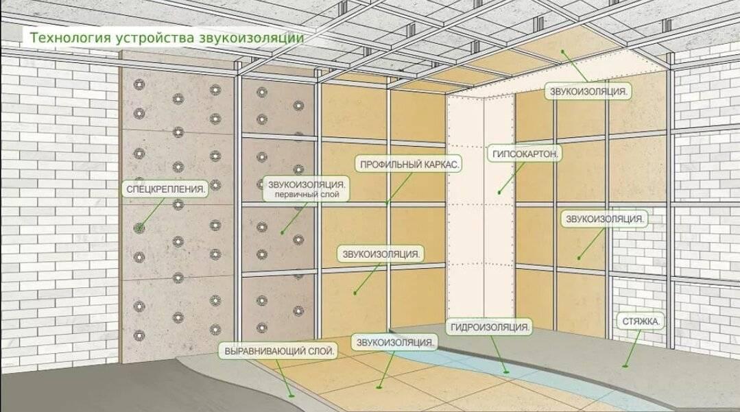 Шумоизоляция стен в квартире – современные материалы: виды и самостоятельный монтаж