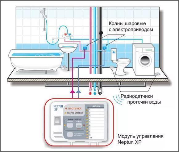Лучшие датчики протечки воды