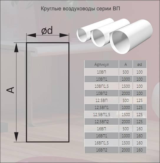 Виды и размеры пластиковых воздуховодов для вентиляции