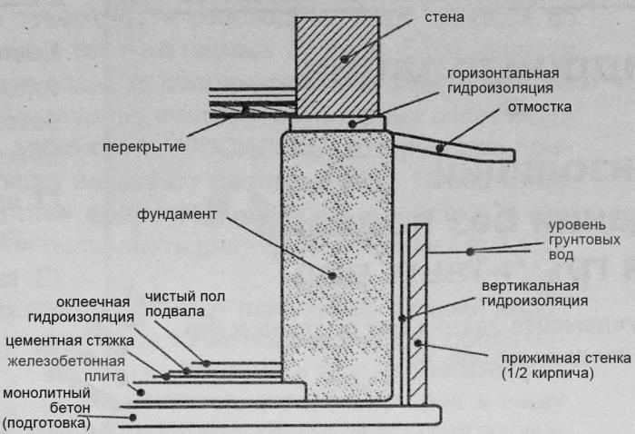 Элементы фундамента здания