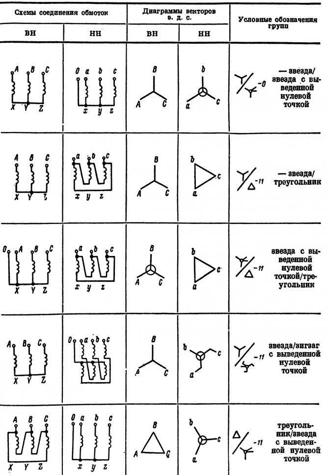 Трёхфазный трансформатор: особенности и конструкция