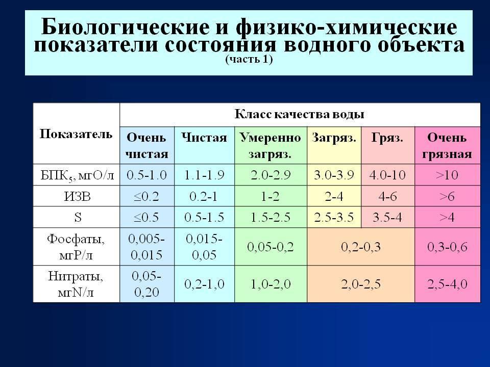 Реферат: классификация и состав сточных вод