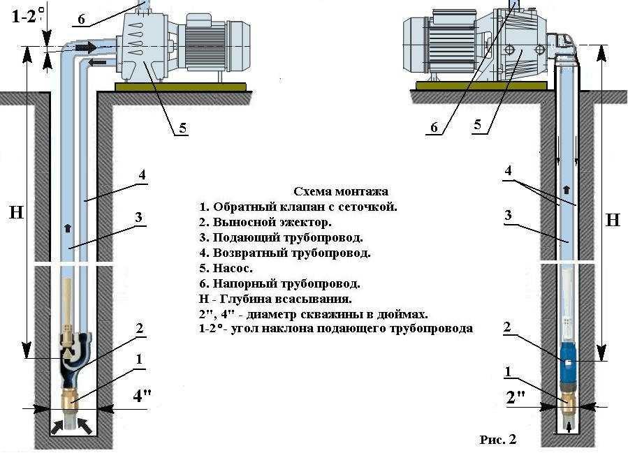 Эжектор для насосной станции самому - учебник сантехника