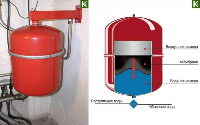 Установка расширительного бака в системе водоснабжения - всё о сантехнике
