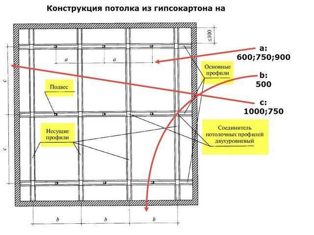 Потолок из гипсокартона: пошаговая инструкция проведения всех этапов монтажных работ