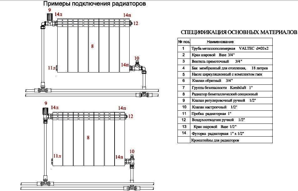 Монтаж радиаторов отопления своими руками: правила и порядок установки