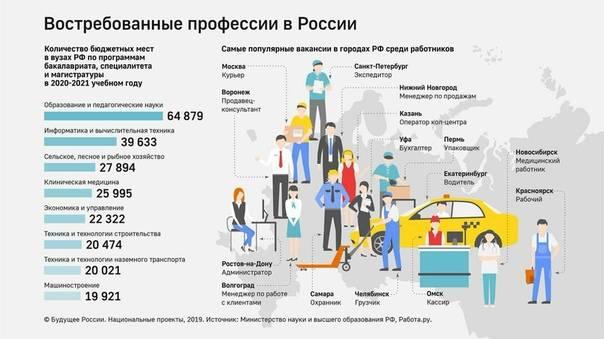 Самые высокооплачиваемые профессии в россии в 2020 году