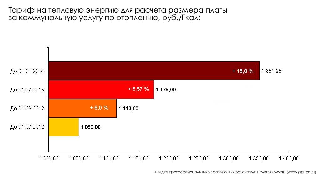 Расчет платы за отопление в многоквартирном доме в 2019, 2020 и 2021 гг.