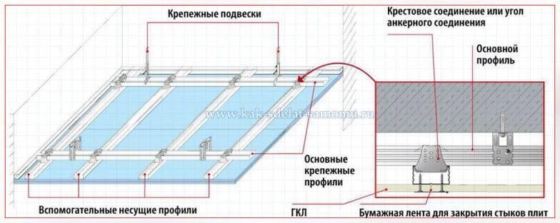 Монтаж подвесного потолка из панелей пвх – пошаговое руководство