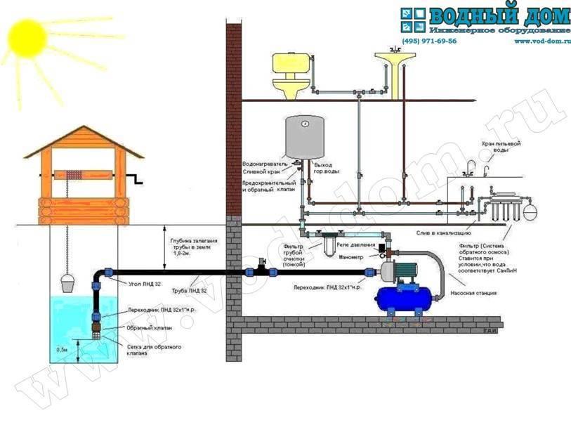 Как правильно подключить насосную станцию к скважине