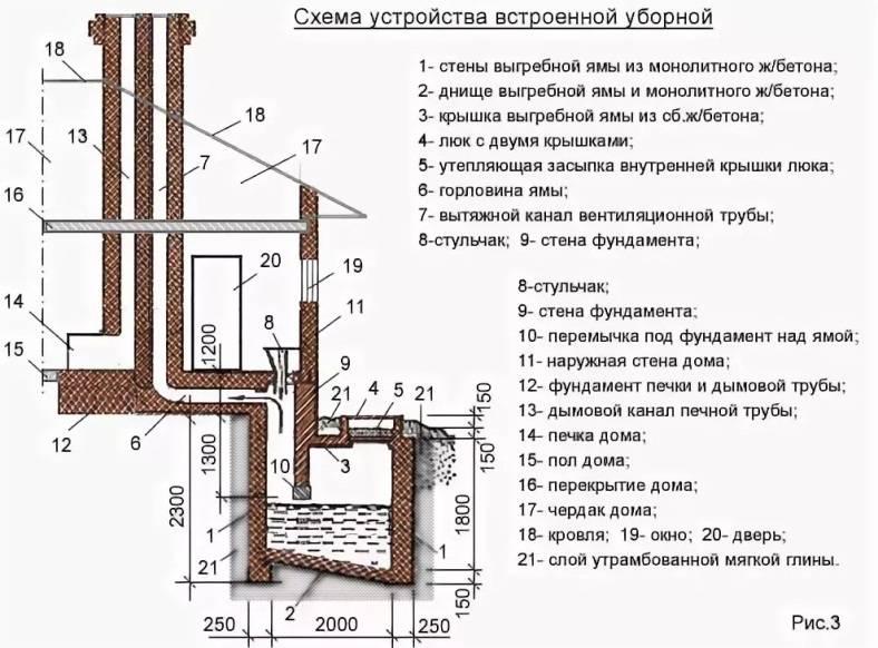 Выгребная яма: санитарные нормы и правила   канализация строй
