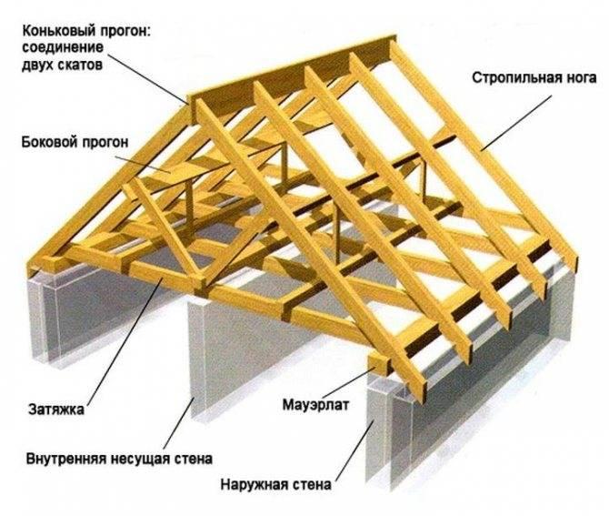 Как построить крышу своими руками - 130 фото пошагового описания строительства кровли